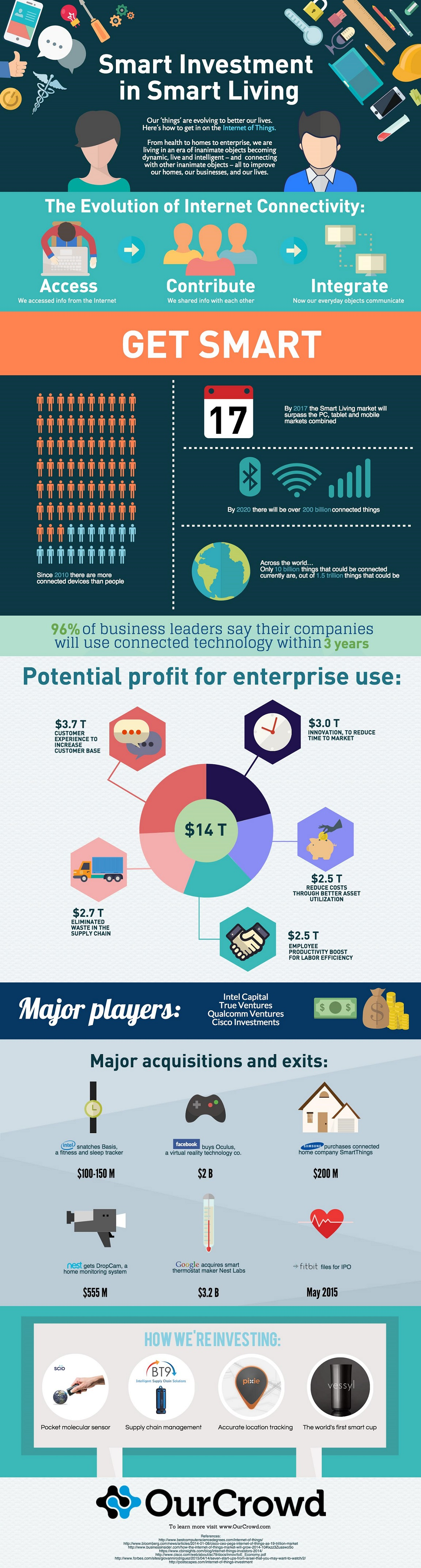 Smart-Living-Infographic-May-2015